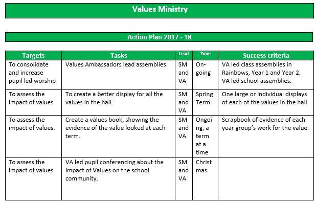 Values agenda